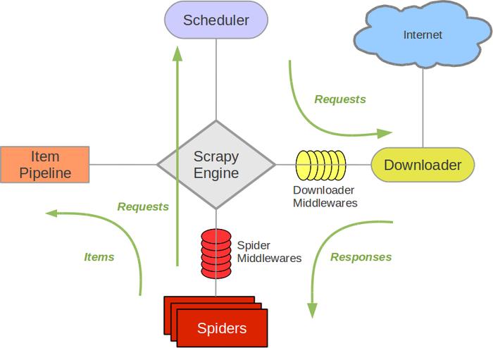 scrapy_architecture